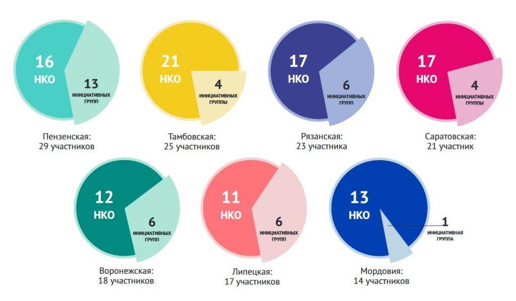 """Победители конкурсов программы """"Активное поколение"""" в 2016-2019 годах. Соотношение количества инициативных групп и некоммерческих организаций по областям"""